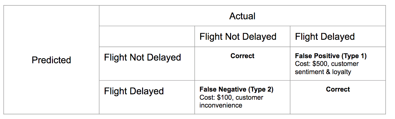assets/images/Flight_Confusion_Matrix.png