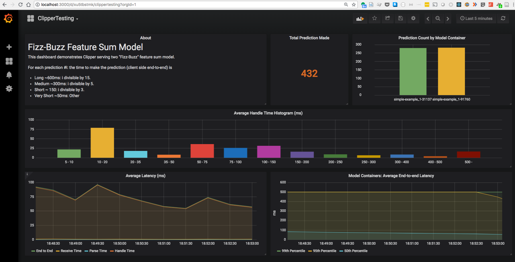 assets/images/ML_Model_Monitoring_Grafana_ClipperTesting.png